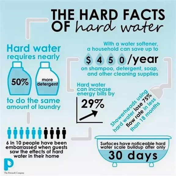 Best Water Softeners in San Antonio